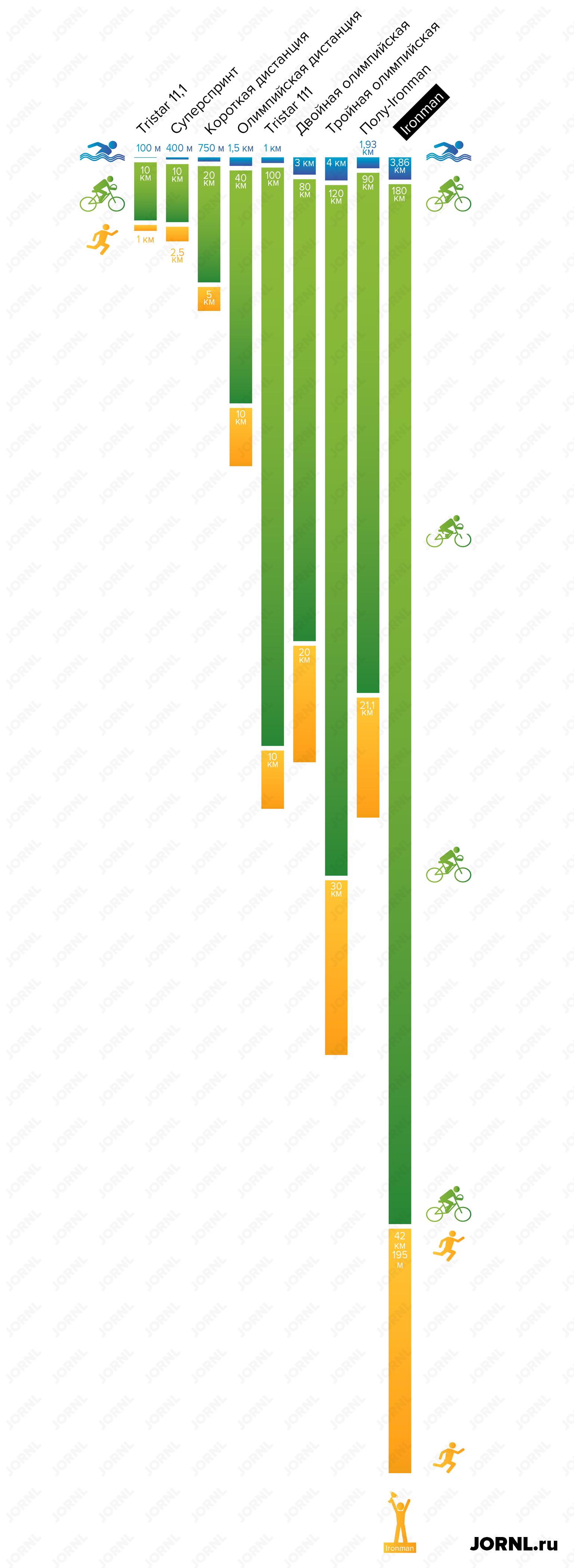 дистанции триатлона, инфографика jornl.ru